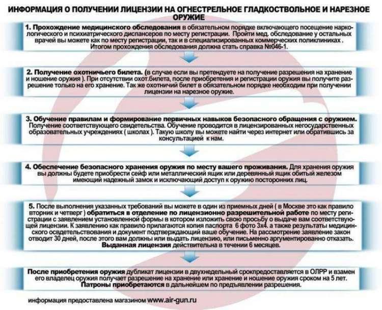 Информация как получить лицензию на гладкоствольное и травматическое оружие