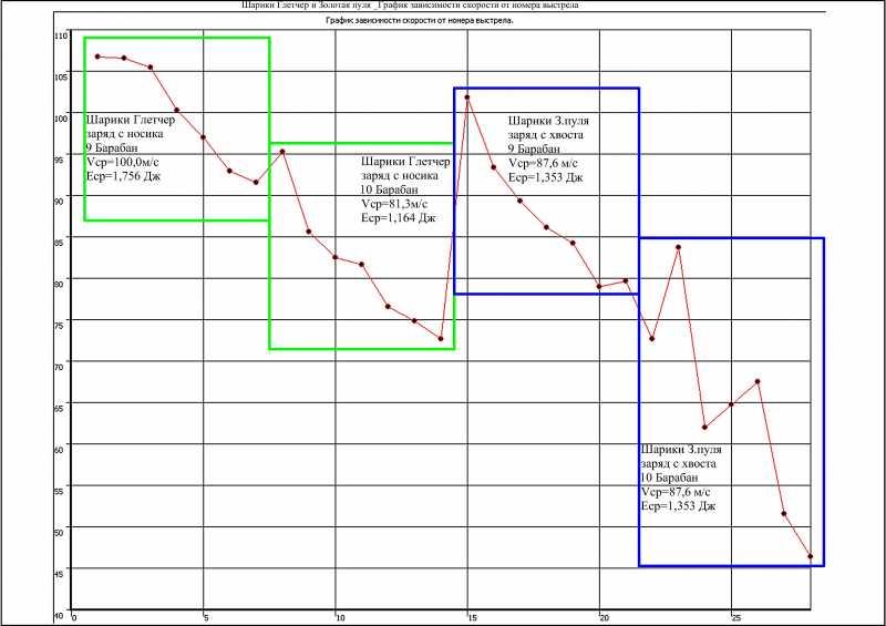 30)NOT PELLET REVOLVER GLETCHER NGT- PART 3+1/2