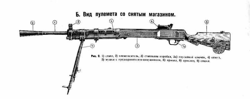 1)Обзор «деактива» ММГ ДП-27 от «ЗиД»