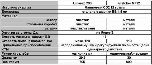 Основные технические характеристики Umarex C96 и Gletcher M712
