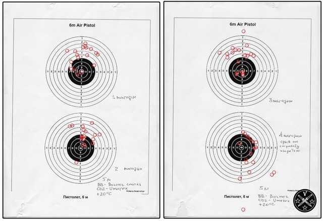 Результаты отстрела Gletcher M712