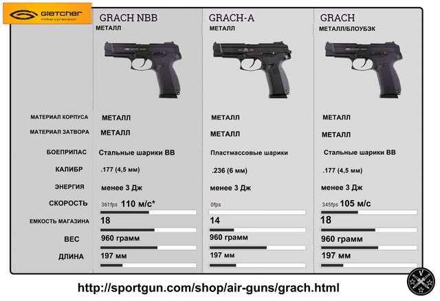 Сравнение пневматических моделей пистолета Ярыгина под торговой маркой Gletcher