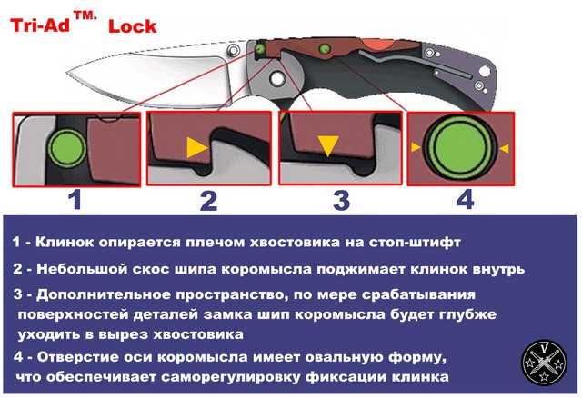 Фиксатор клинка Tri-Ad Lock