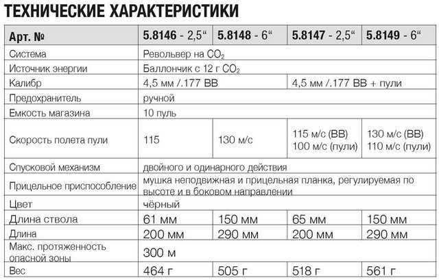 Харакеристики новых пневматических револьверов Питон компании Умарекс