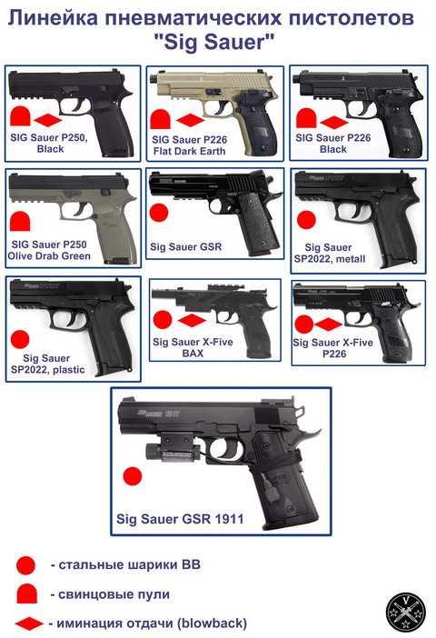 Пневматические пистолеты Sig Sauer