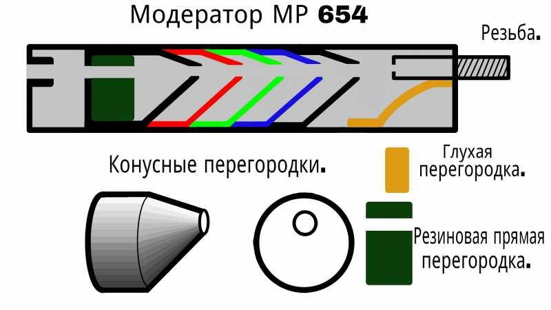 1)Модератор для МР 654. (Часть 1)