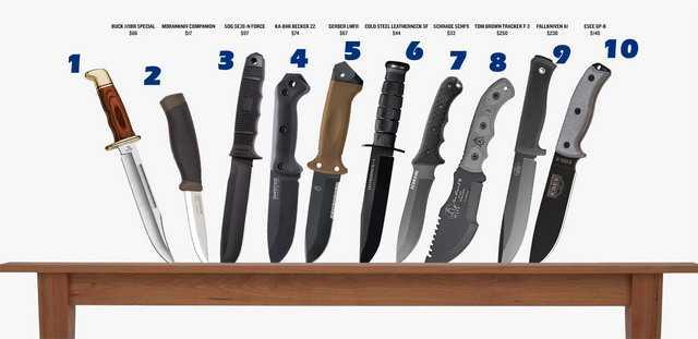 Десятка лучших ножей для полевых работ по версии сайта Gear Patrol