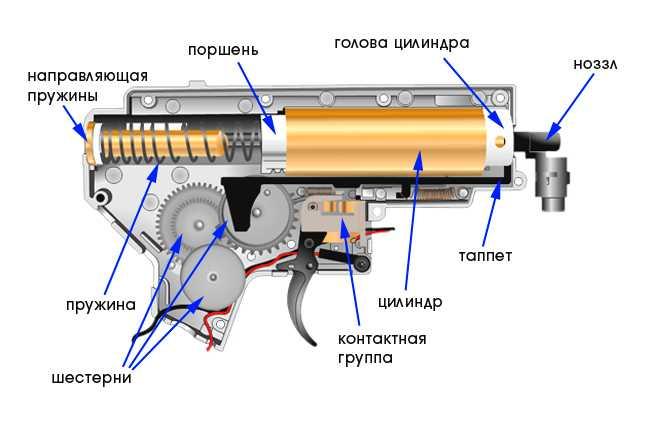4)Страйкбольная винтовка M4A1 D-Boys