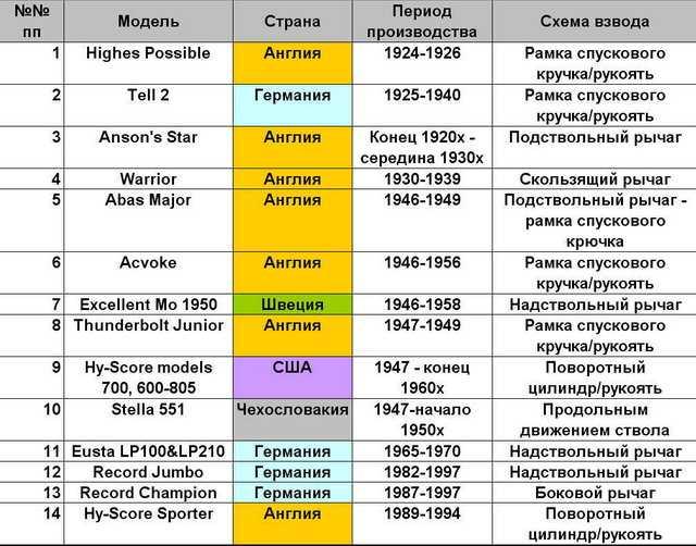 3)История – Коаксиальная пружинная пневматика