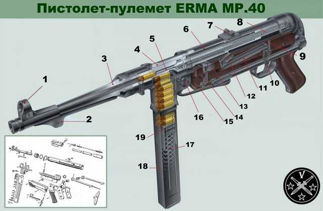 12)Пневматический пистолет-пулемет UMAREX MP-40, часть 1