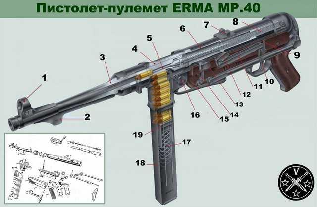 12)Пневматический пистолет-пулемет UMAREX MP-40, часть 1