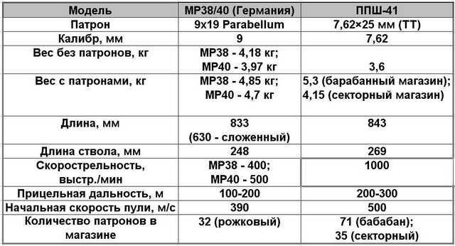 16)Пневматический пистолет-пулемет UMAREX MP-40, часть 1