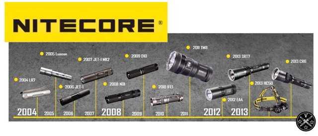 2)Обзор карманного фонаря NITECORE EA2