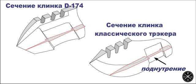 16)В МИРЕ НОЖЕЙ - «HX OUTDOORS D – 174»