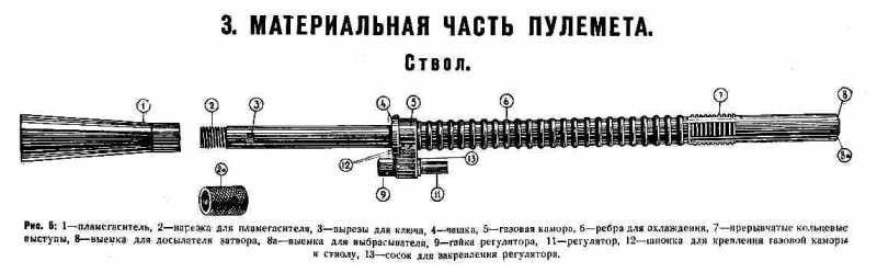 4)Обзор «деактива» ММГ ДП-27 от «ЗиД»