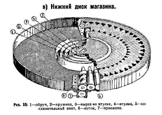 83)Обзор «деактива» ММГ ДП-27 от «ЗиД»