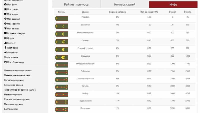 1)Звание в социальной сети air-gun.ru