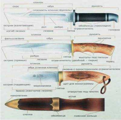 1)Определение холодного оружия