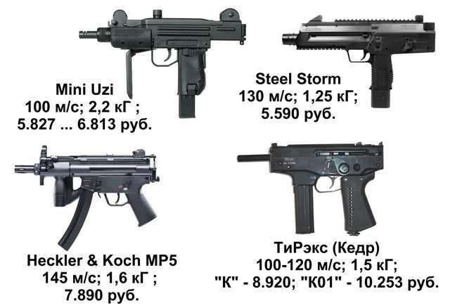 Пневматические пистолеты-пклеметы