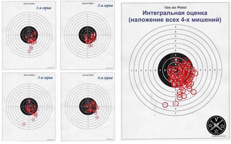 Тест кучности стрельбы