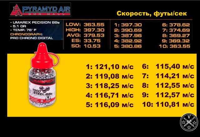Тест скорости Umarex C96