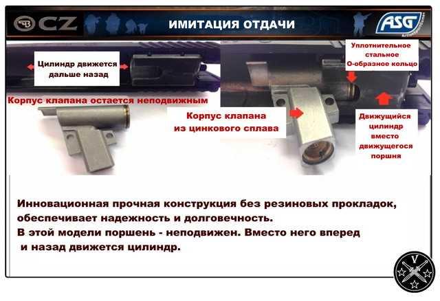 Система имитации отдачи нового пистолета ASG