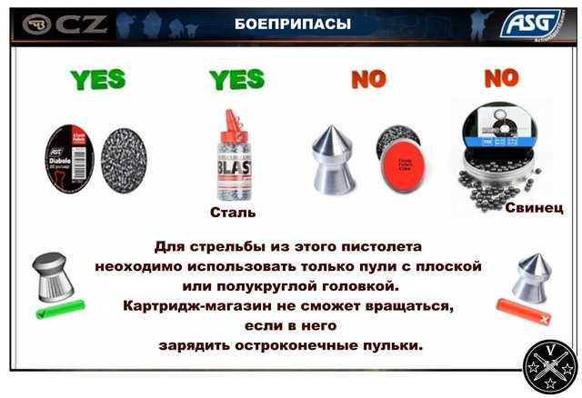 Рекомендованные боеприпасы