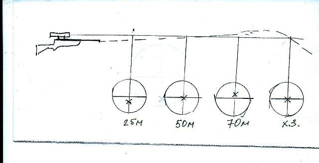 1)Центровка трубы и не много о баллистике.