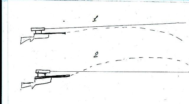 3)Центровка трубы и не много о баллистике.