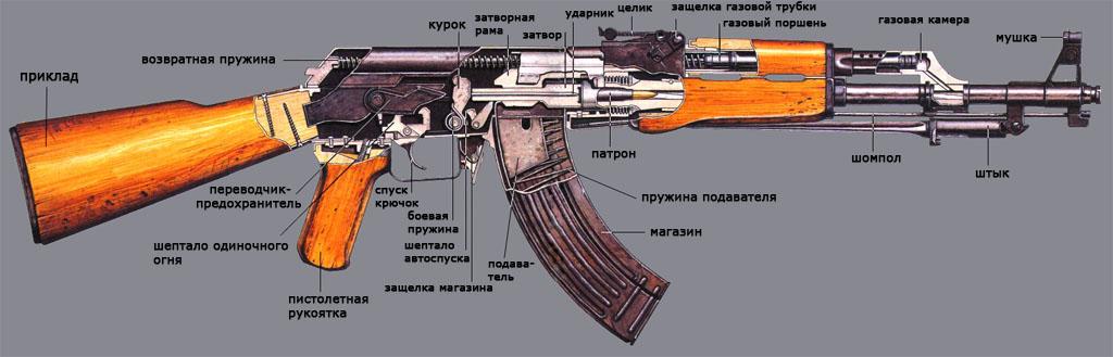 4)20 интересных фактов об автомате Калашникова