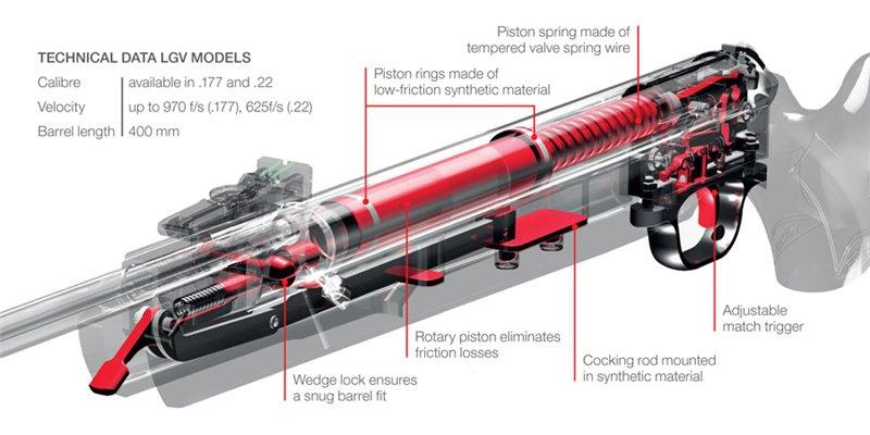 5)Пневматические винтовки премиум-класса Umarex Walther LGV
